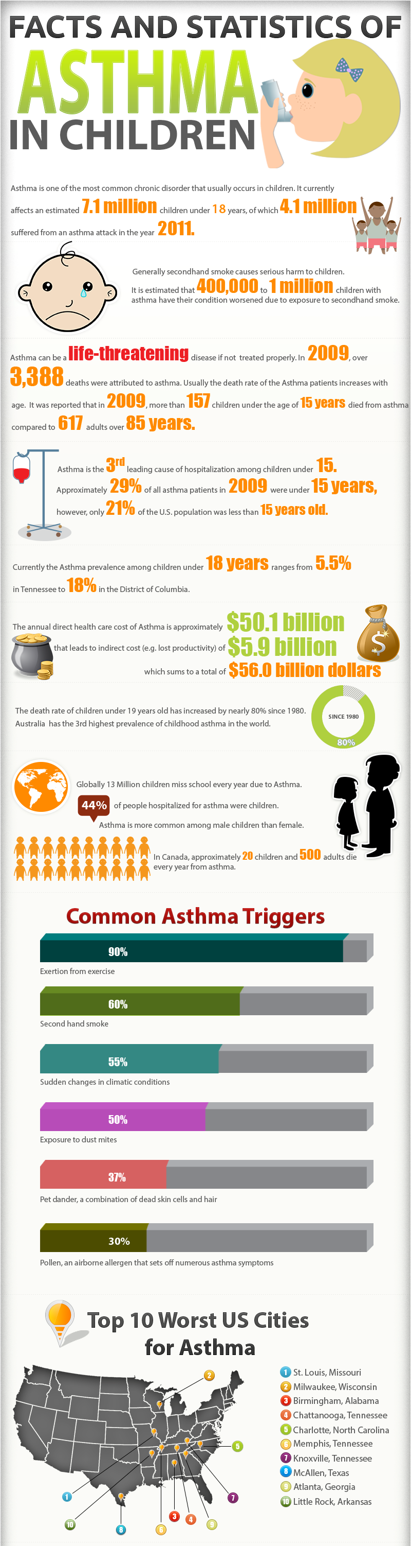 essay on asthma in children Asthma essay of deep breathing as a result of a restrictive lung pattern and obesity, thereby predisposing the child to asthma development this alone can cause the.
